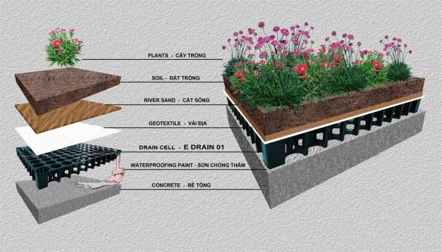 Cách chống thấm vườn sân thượng cho nhà biệt thự 1
